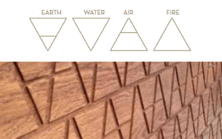 Alchemical symbols earth air fire water